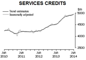 Services exports. Source: ABS