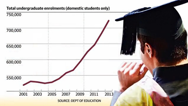 Undergraduate enrolments have grown substantially in the past decade.
