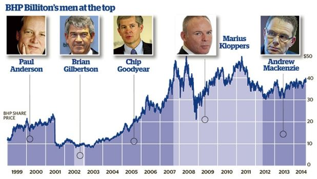 Ironically, the design of Newco prompted many owners of BHP's London stock to start selling instantly.