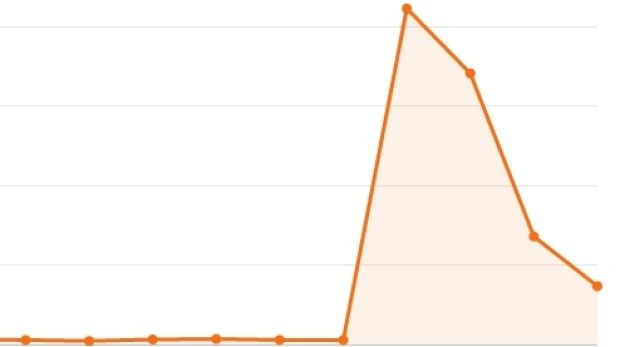 Tweets about Jennifer Lawrence spike at more than 400,000 in one day  as news of the photo hacking breaks.