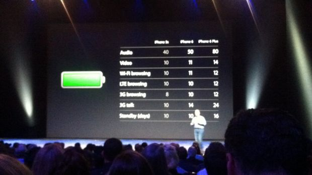 Apple exec Phil Schiller talks battery life.