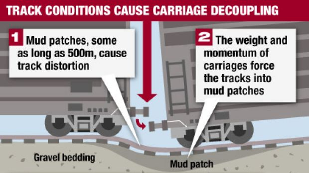 Diagram: Large sections of the newly upgraded Melbourne-Albury rail line have been declared unsafe due to carriage ...
