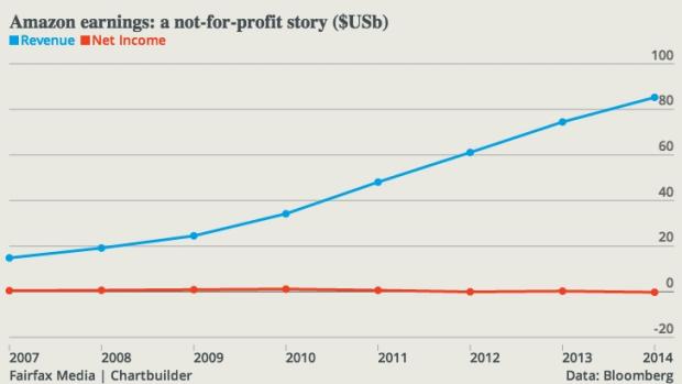 Mind the gap: Amazon's revenue - profit gap.