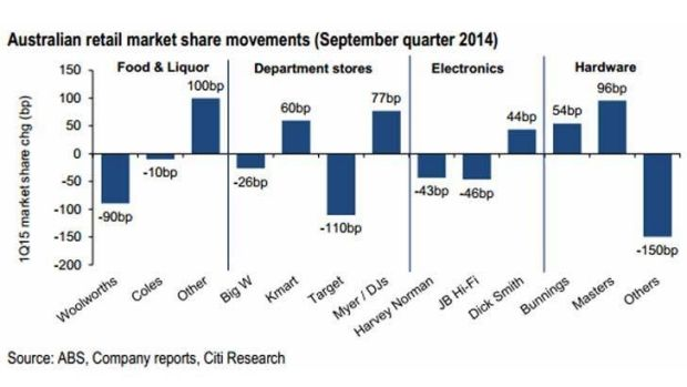 What's happening in Australian retail market shares.