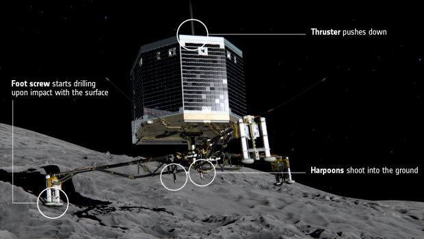 At touchdown, ice screws and harpoons will lock Philae to the comet's surface.