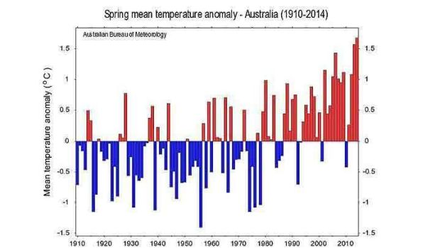 Nine of 10 warmest springs have been since 2002.