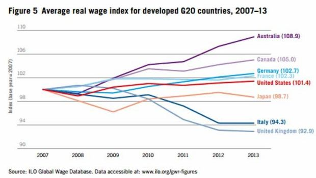 Australia led the developed world in wage growth, but things changed rapidly in 2013.