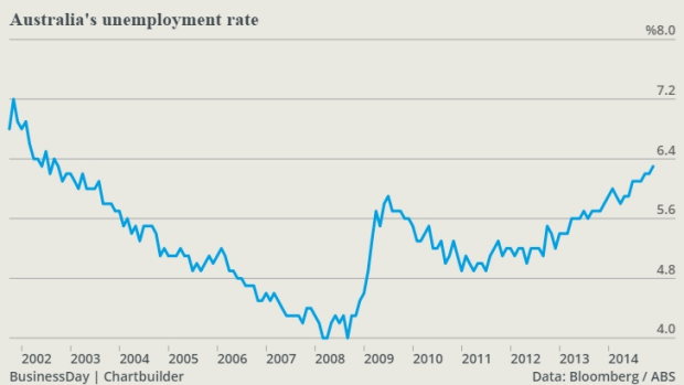 unemployment rate in australia Why the real unemployment rate is double the 'official' unemployment rate australia, the real unemployment rate is approximately high unemployment.
