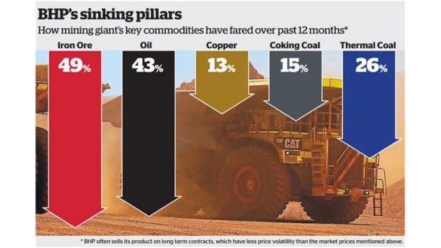 'I think it would take more than six months of low commodity prices for BHP to walk away from this' said BHP's Michelle ...