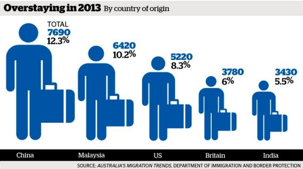 Overstayers: More than 62,000 people are living illegally in Australia, according to an Immigration Department report.