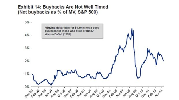 Exhibit 14: Buybacks are not well timed.