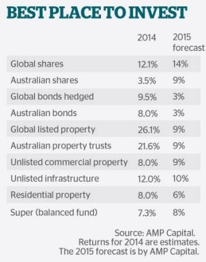 Best places to invest in 2015.