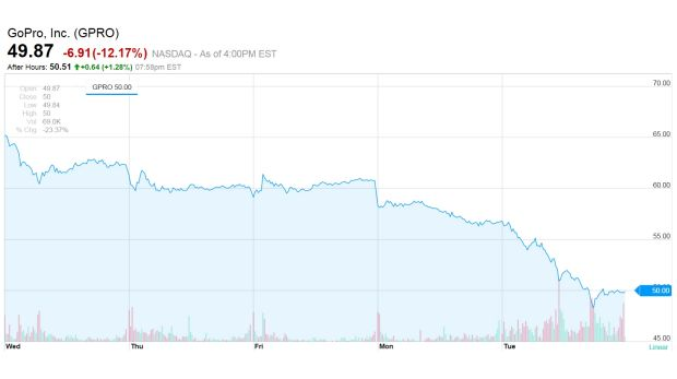 GoPro shares drop as Apple granted patent for wearable camera