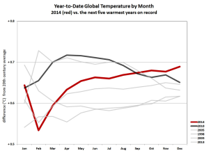 2014 ended on a particularly warm note, versus other record years.