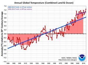 The warming trajectory, including from the extreme El Nino year of 1998.