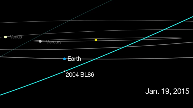The predicted path of asteroid 2004 BL86, which will pass close by earth on January 26.