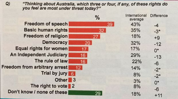 Most Australians are concerned about the right to freedom of speech being curbed today.