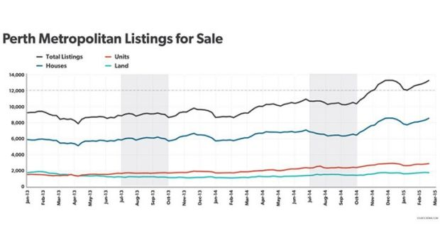 Figures from REIWA show a steep spike in listings numbers.