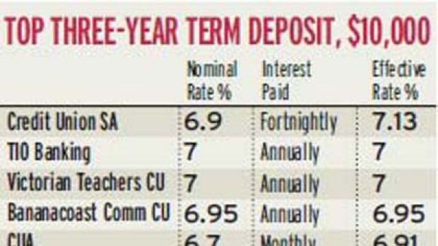 Top three-year term deposit, $10,000