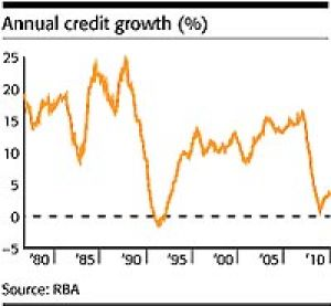 Annual credit growth
