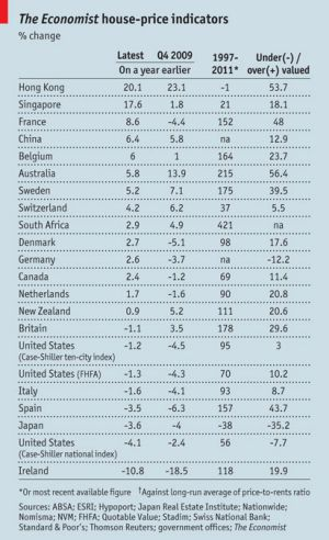 Global house price survey