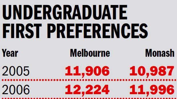 Undergraduate first preferences.