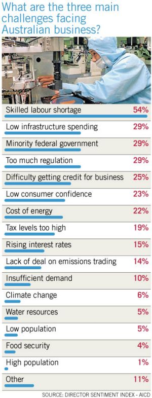The main challenges for business