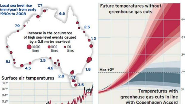 Rising sea levels ... climate change.
