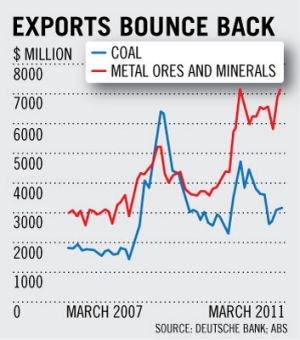Exports bounce back.