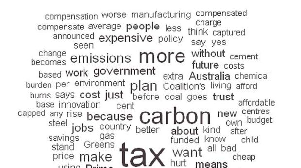 A word cloud representing commonly used words in Opposition Leader Tony Abbott's carbon tax reply speech.
