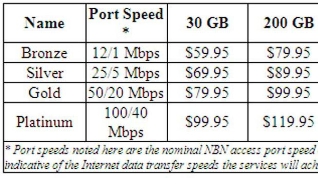The NBN Co. retail pricing table released by Internode.