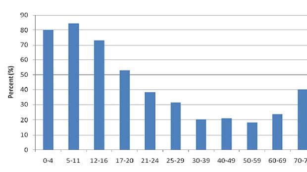 The percentage of bicycle-motor vehicle crashes in which the cyclist was deemed at fault, by cyclist's age.
