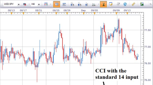 Commodity channel index cci forex