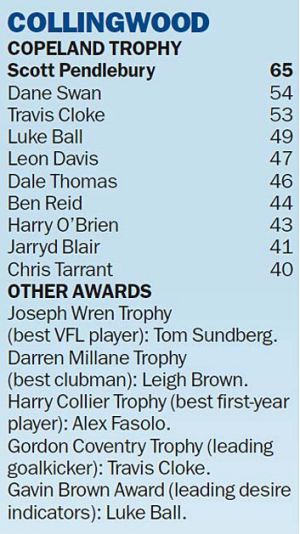 Collingwood Best and Fairest