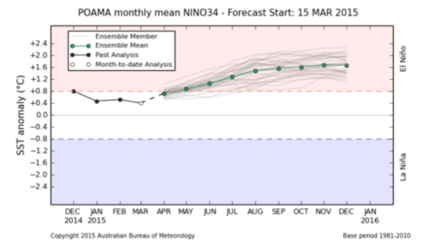Global models point to an El Nino later this year.
