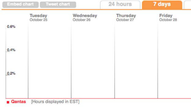 A chart showing the spike in tweets on the weekend.