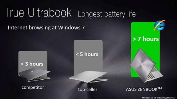ASUS compares ultra portable computers running Windows 7 for battery life. The middle computer appears to be a MacBook ...