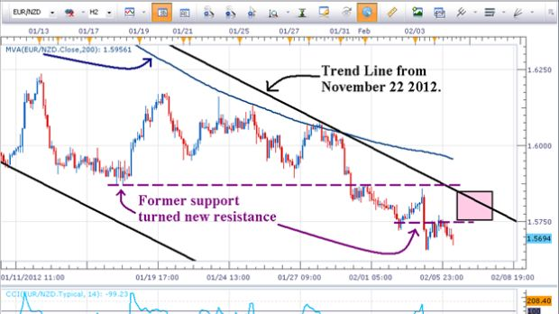 2 Ways to Trade a 2500 Pip Trend