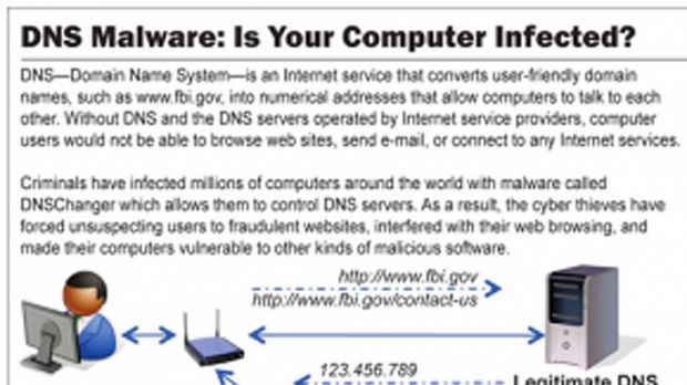 Educational material from the FBI explaining DNS malware.