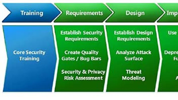 The different phases of the Security Development Lifecycle. Source: Microsoft