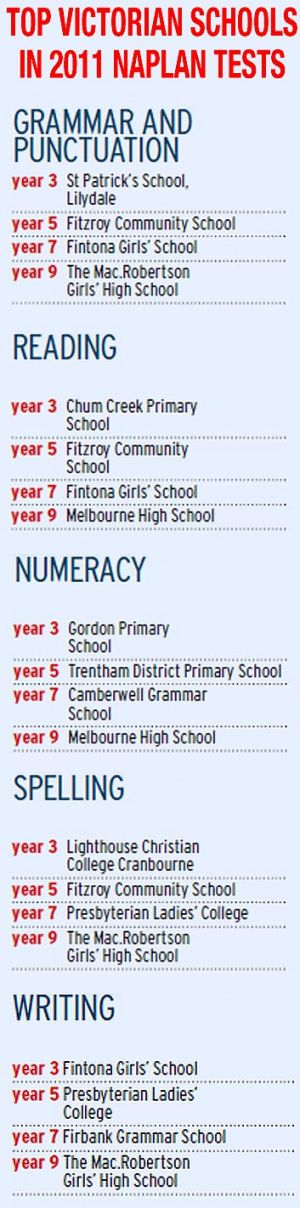 how to understand naplan results