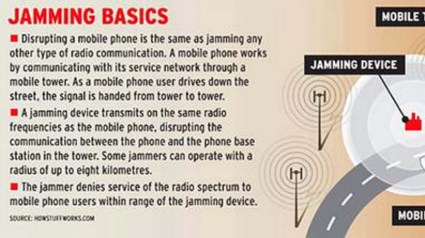 How mobile phone jammers work.