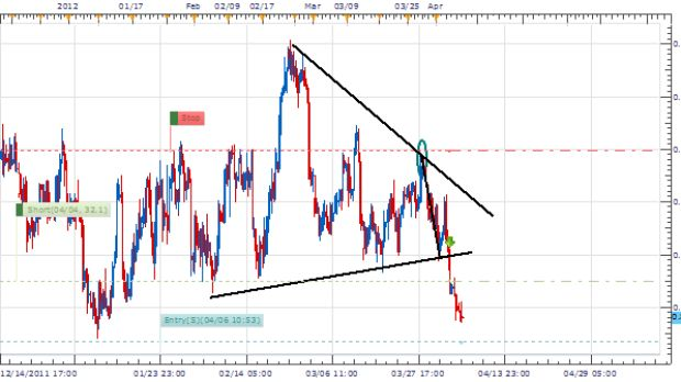 Effectively Adding Lots a EURGBP Update