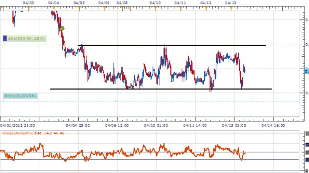 EURGBP Two Ways to Trade