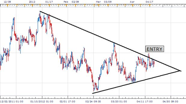 USDCHF Consolidation Benefits Triangle Traders