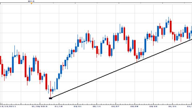 USDollar Index Poised to Reveal Market Direction