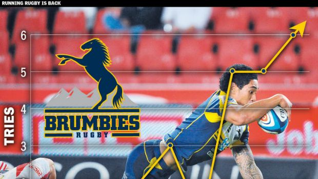 The ACT Brumbies have been in fine try-scoring form in the last three rounds.