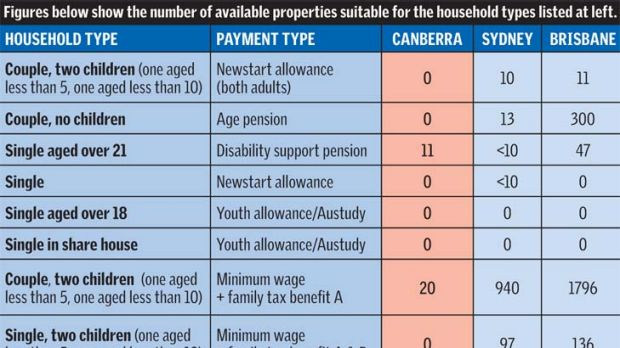 Housing snapshot reveals a rental crisis in Canberra.