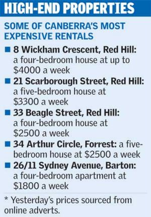 Property rental prices.
