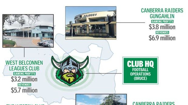The Raiders empire's clubs and cash flows.